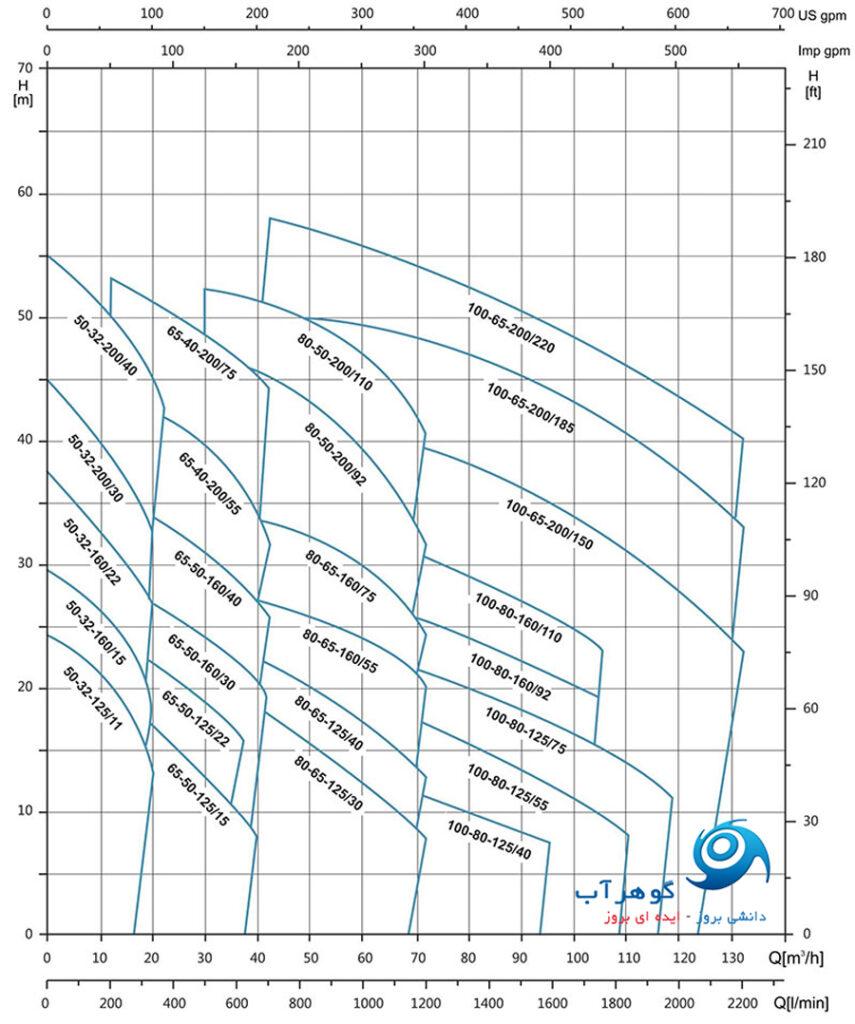 نمودار فنی دبی سری پمپ های XZS