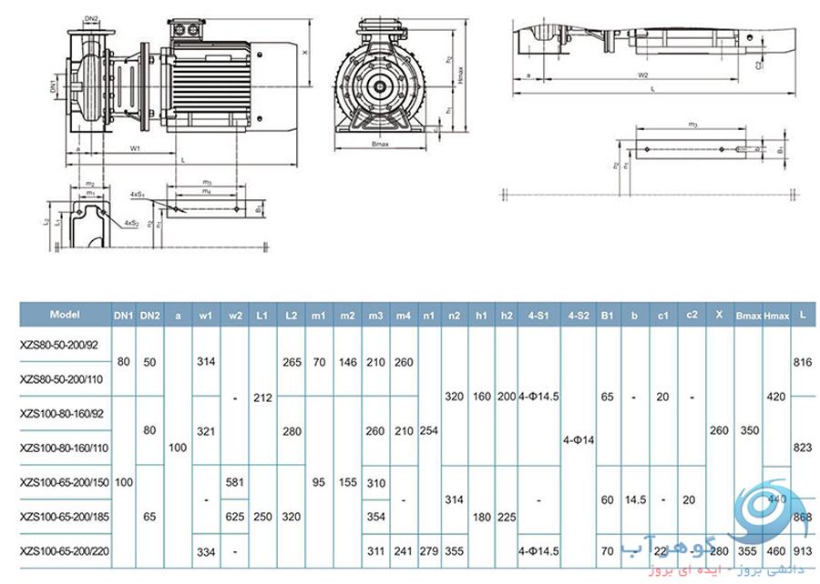 (1) جدول فنی پمپ استیل سانتریفیوژ ( گریز از مرکز ) لئو LEO سری XZS