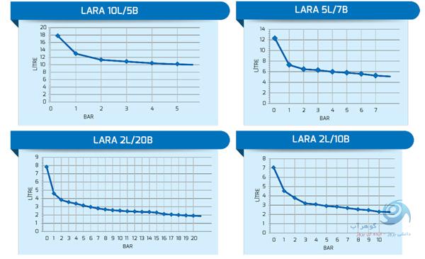 گراف پمپ تزریق انتک enelsa سری lara