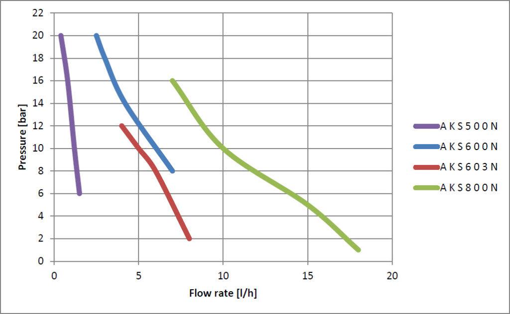 نمودار فنی دوزینگ پمپ seko سری 500 تا 800 aks