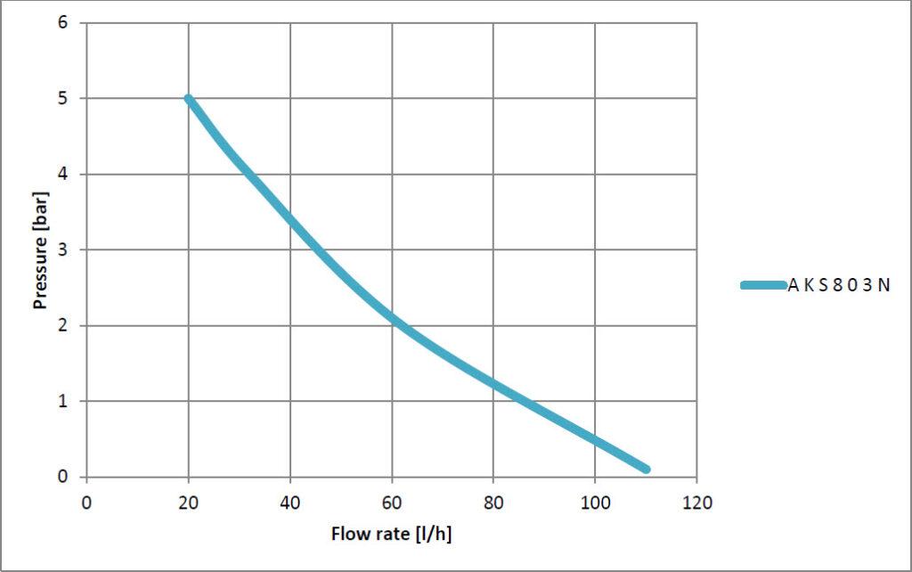 نمودار فنی AKS803