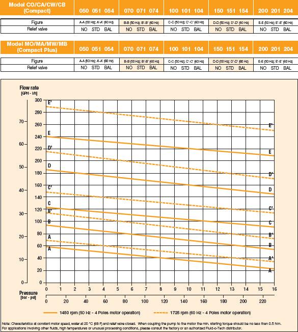 نمودار فنی پمپ پره ای Fluid o Tech ساخت ایتالیا مدل PA204