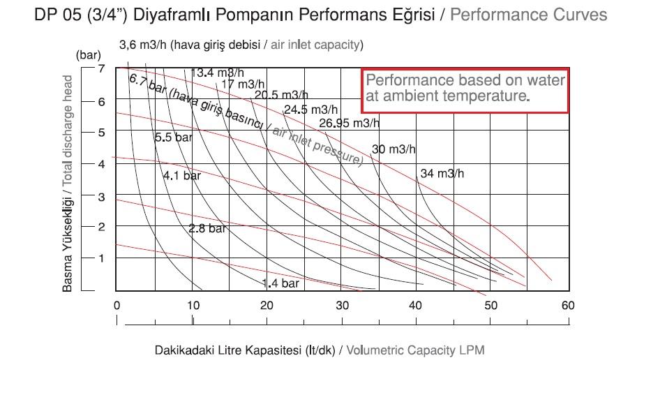 نمودار دبی پمپ دیافراگمی Dia مدل DP05 Pro