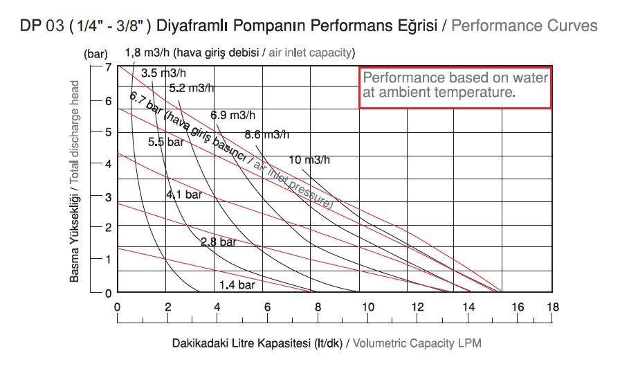 نمودار دبی پمپ دیافراگمی Dia مدل DP03