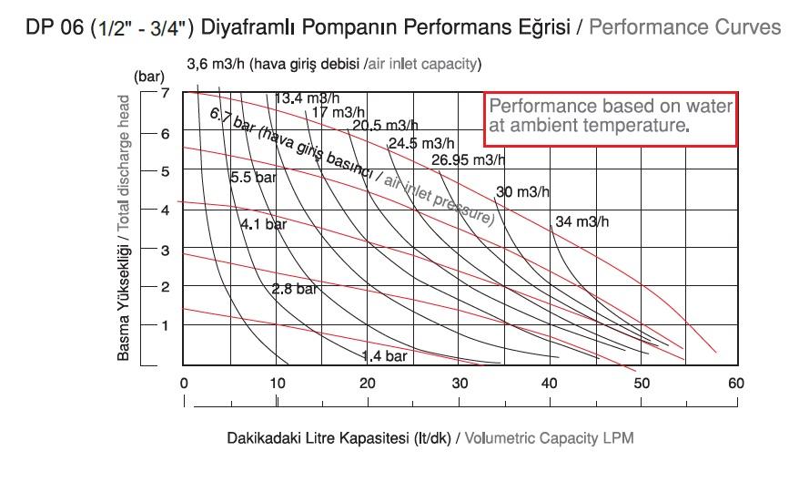 نمودار دبی پمپ دیافراگمی Dia مدل DP06