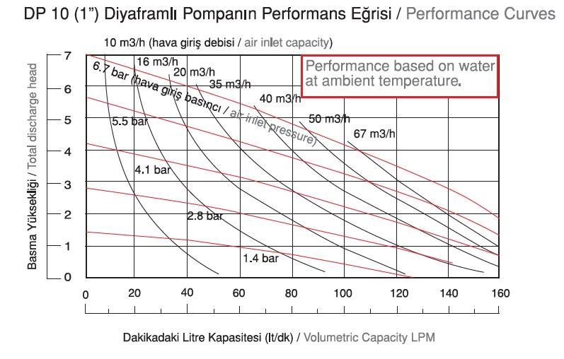 نمودار دبی پمپ دیافراگمی Dia مدل DP10 Plus