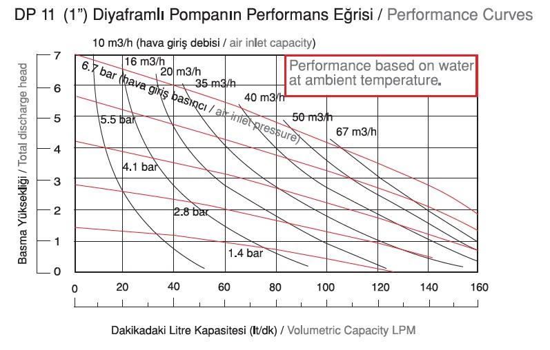 نمودار دبی پمپ دیافراگمی Dia مدل DP11
