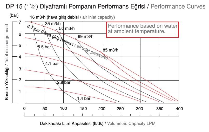 نمودار دبی پمپ دیافراگمی Dia مدل DP15-HP