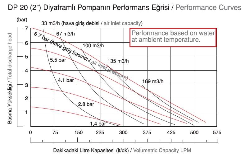 نمودار دبی پمپ دیافراگمی Dia مدل DP20-HP