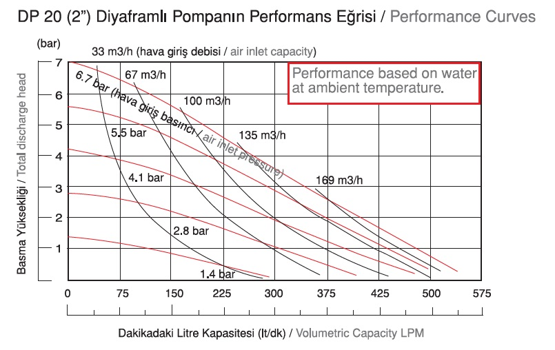 نمودار دبی پمپ دیافراگمی Dia مدل DP20