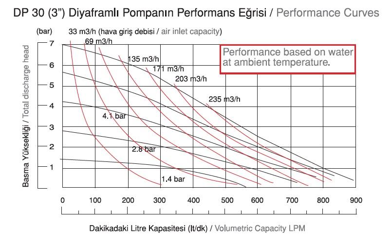 نمودار دبی پمپ دیافراگمی Dia مدل DP30 Plus