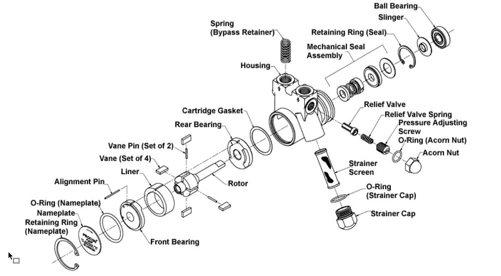 قطعات (Spare Part) پره ای پروکن Procon ساخت مکزیک