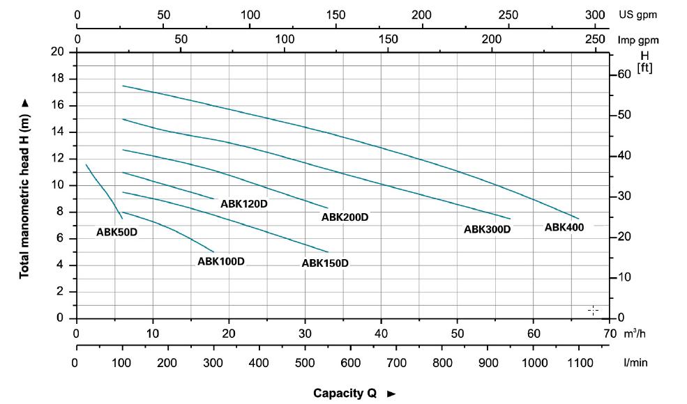 نمودار فنی پمپ استیل سانتریفیوژ ( گریز از مرکز ) لئو LEO سری ABK