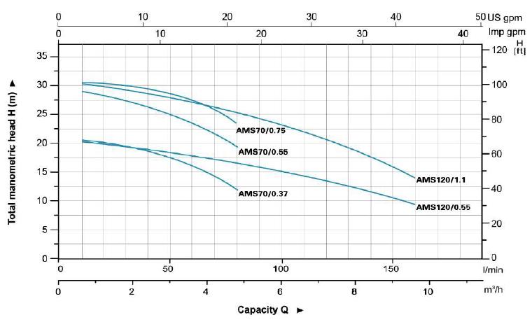 نمودار فنی پمپ سانتریفیوژ استیل لئو LEO سری AMS 70 _ 120