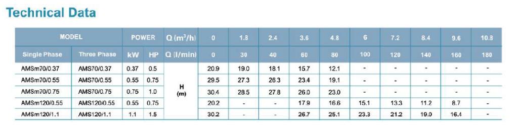 جدول فنی پمپ سانتریفیوژ استیل لئو سری LEO AMS 70 _ 120