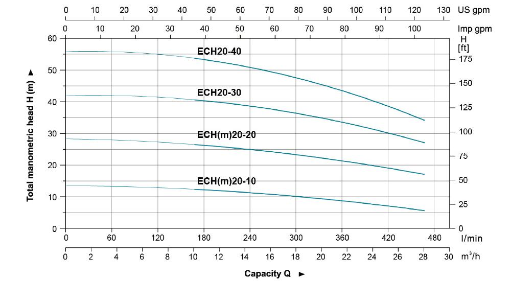 نمودار فنی پمپ طبقاتی افقی استیل لئو LEO سری ECH مدل های ECH 20-10 20-40 Data 1