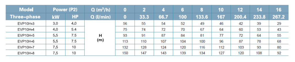 جدول فنی پمپ لیو LEO سری EVP DATA 10H-3_10H-8