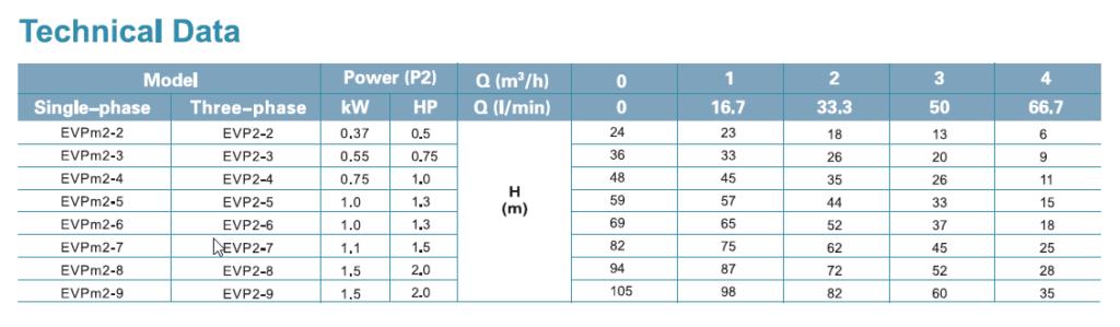 جدول فنی پمپ لیو LEO سری EVP DATA 2-2 _ 2-9