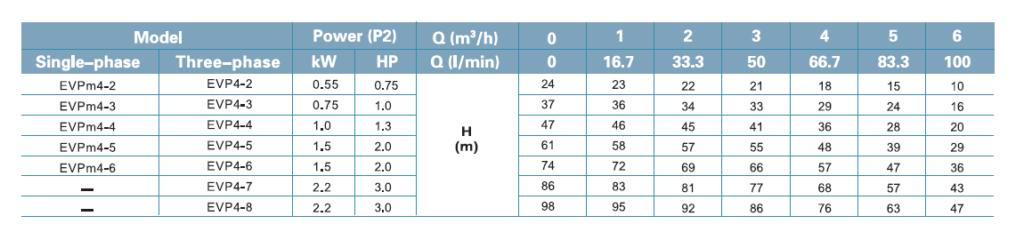 جدول فنی پمپ لئو LEO سری EVP DATA 4-2 _ 4-8