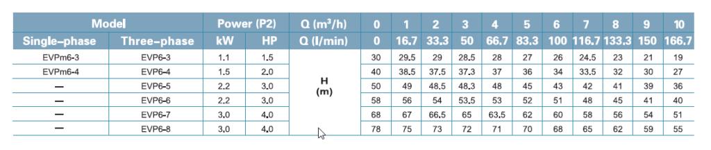 جدول فنی پمپ لیو LEO سری EVP DATA 6-3 _ 6-8