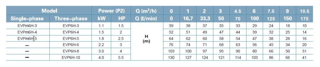 جدول فنی پمپ لئو LEO سری EVP DATA 6H-3 _ 6H-10