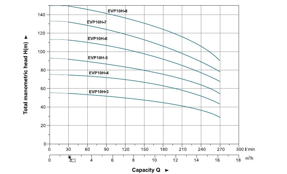 نمودار فنی پمپ طبقاتی عمودی لئو LEO سری EVP مدل 3-EVP10H تا 8-EVP10H