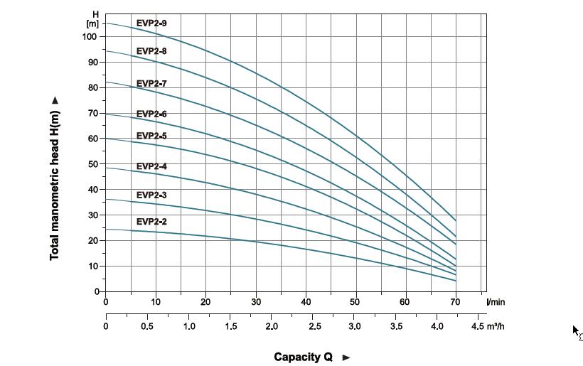 نمودار فنی پمپ طبقاتی عمودی لئو LEO سری EVP مدل 2-EVP2 تا 9-EVP2