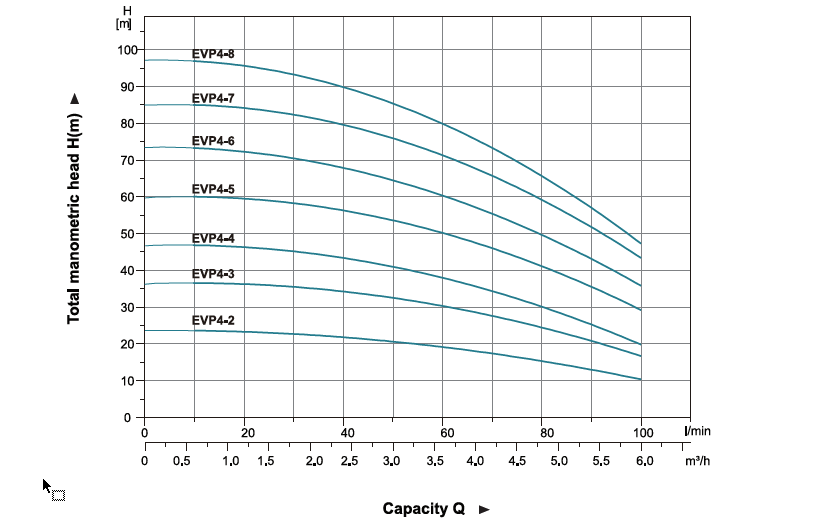نمودار فنی پمپ طبقاتی عمودی لیو LEO سری EVP مدل 2-EVP4 تا 8-EVP4