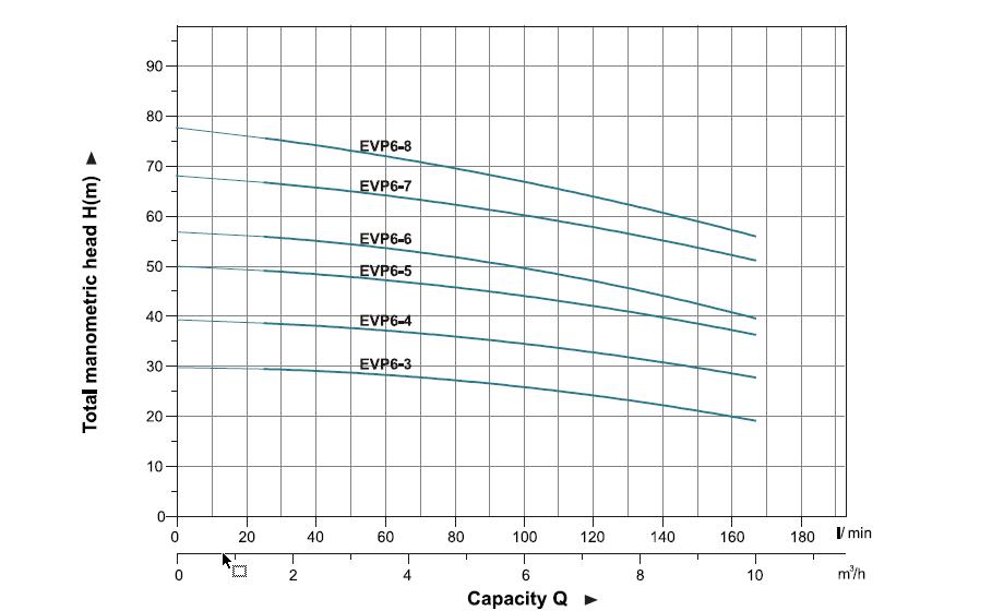 نمودار فنی پمپ طبقاتی عمودی لئو LEO سری EVP مدل 3-EVP6 تا 8-EVP6