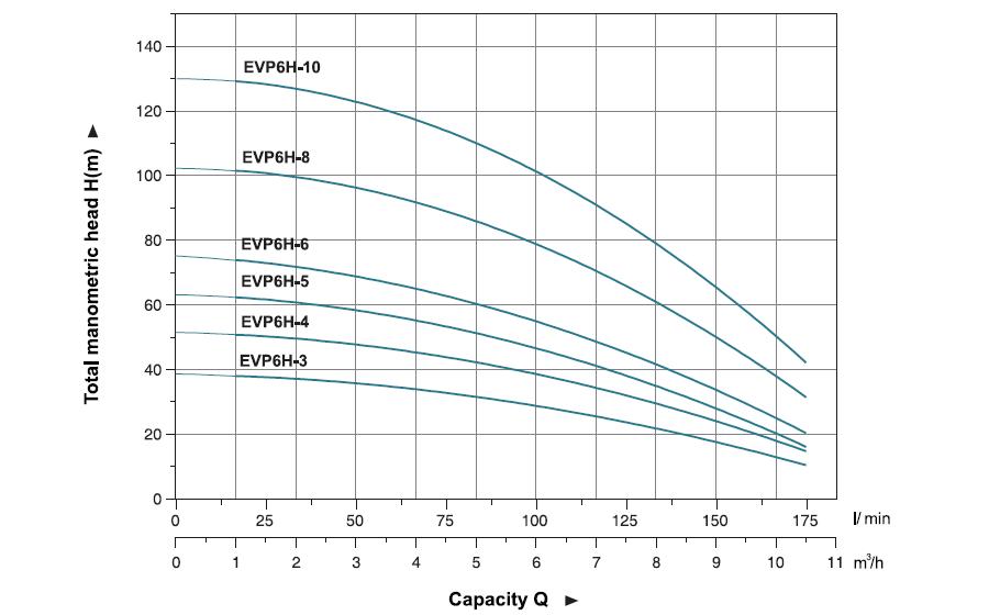 نمودار فنی پمپ طبقاتی عمودی لیو LEO سری EVP مدل 3-EVP6H تا 10-EVP6H