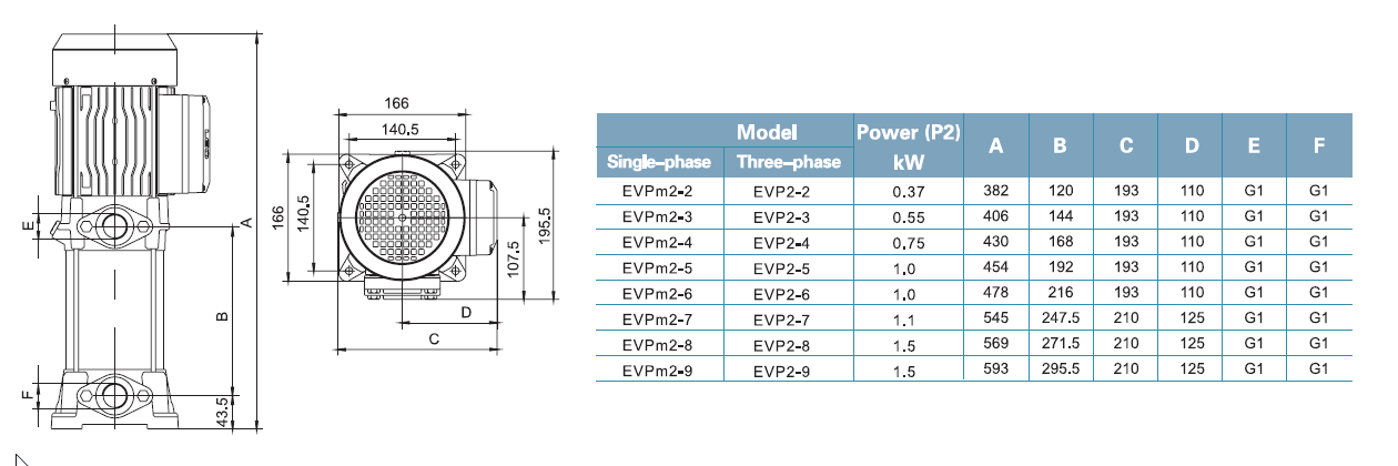 ابعاد و اندازه پمپ لئو LEO سری EVP Series DIM 2-2 _ 2-9